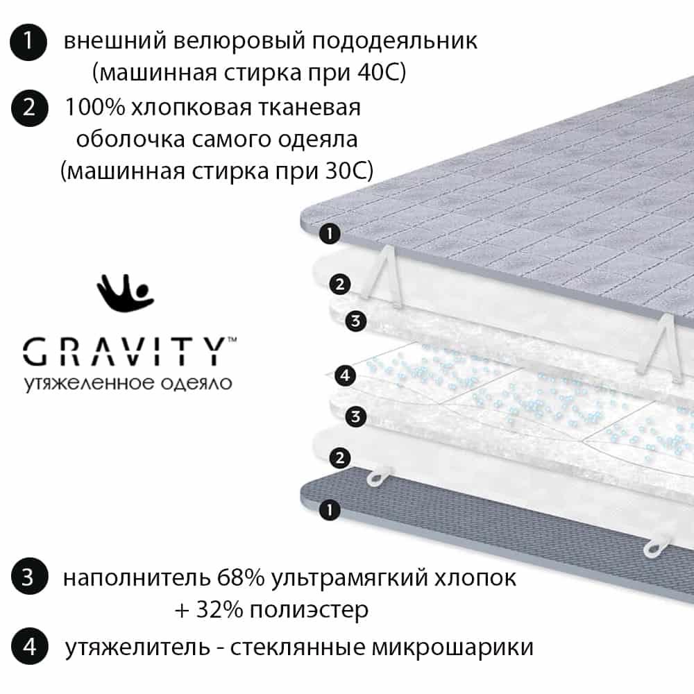 Структура утяжеленного одеяло Gravity, внутренняя часть - галерея товара