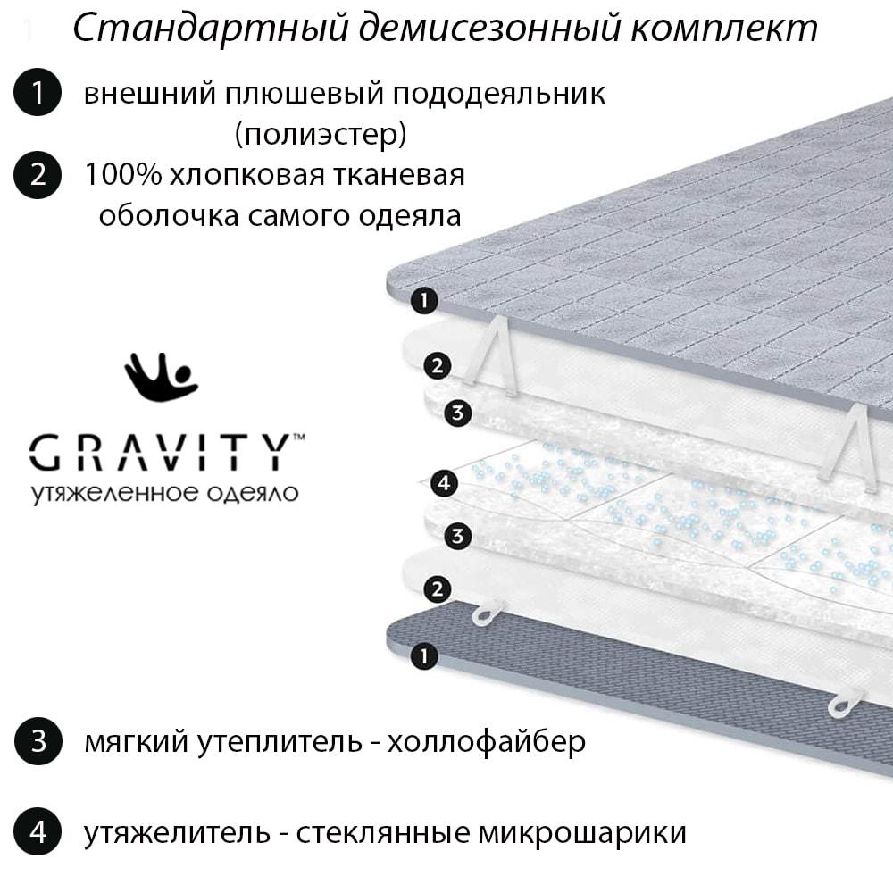 Структура и материалы тяжелого одеяла Gravity